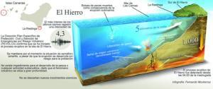 El Hierro Volcano